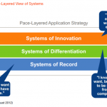 pace layered system application strategy gartner