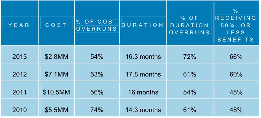 doorlooptijd kosten voordelen ERP implementatie