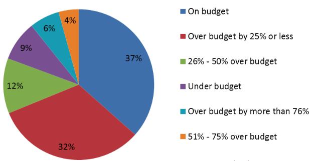 erp budget kosten