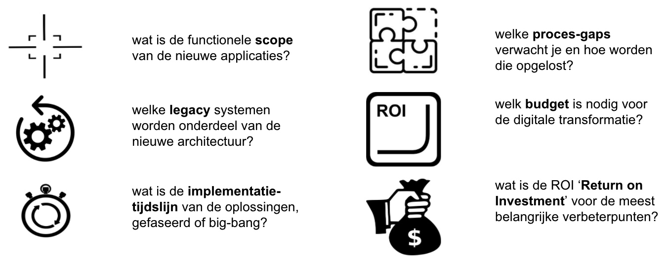roadmap 6 vragen it digitale transformatie