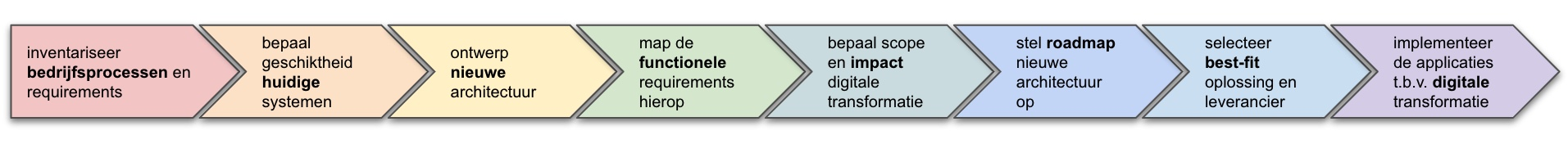 digitale transformatie it roadmap stappenplan